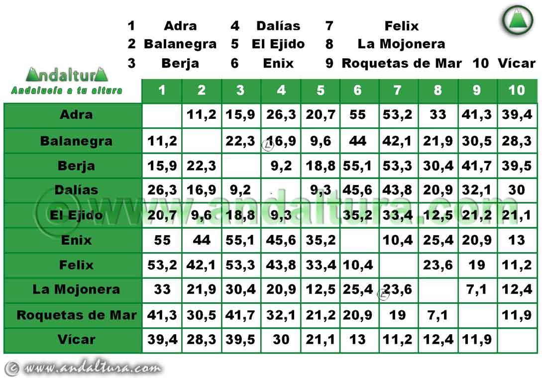 Comarca Poniente Almeriense: Distancia entre Municipios