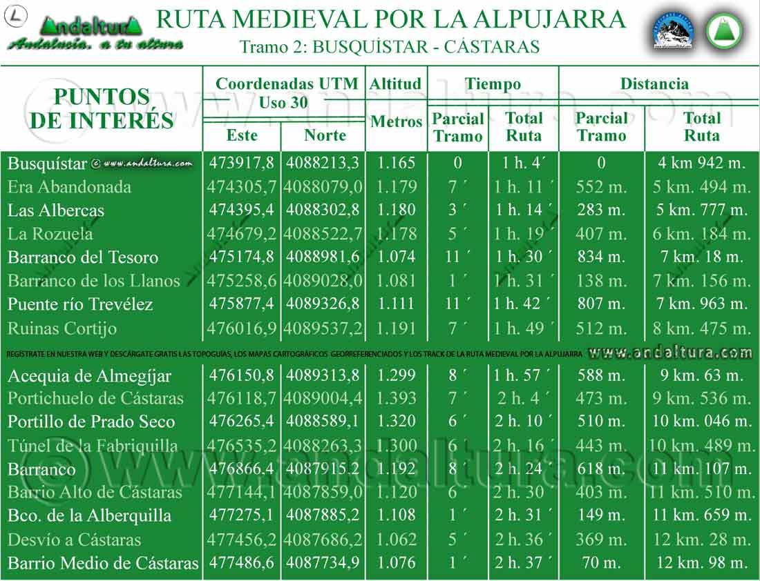 Puntos de Interés de la Ruta Medieval por la Alpujarra, de Busquistar a Cástaras