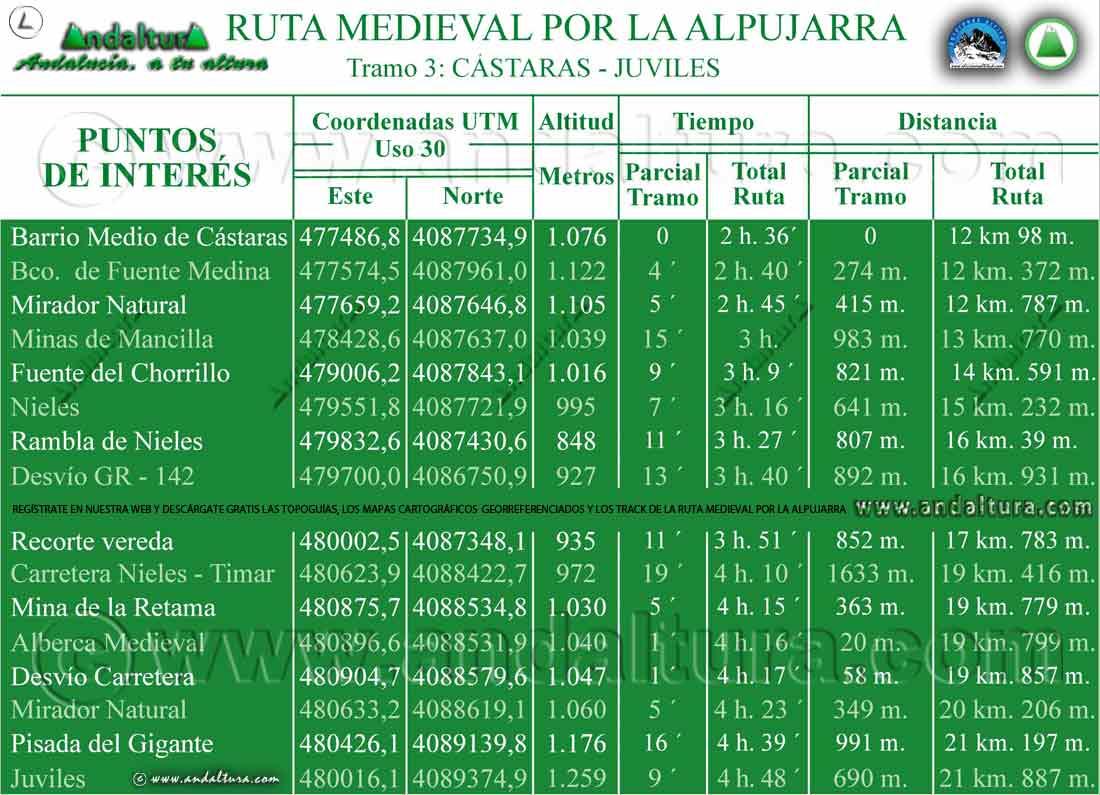 Puntos de Interés de la Ruta Medieval por la Alpujarra, de Cástaras a Juviles