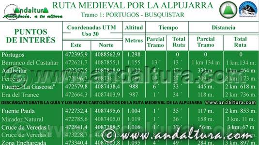 Ruta Medieval por la Alpujarra - Puntos de Interés y Lugares de Paso