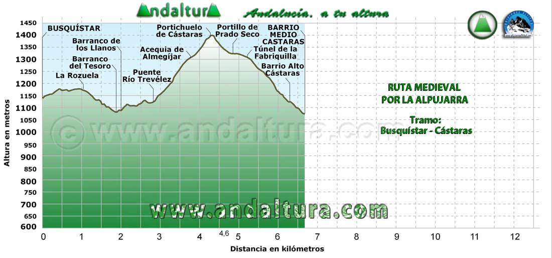 Perfil del tramo de Busquístar a Cástaras de la Ruta Medieval por la Alpujarra