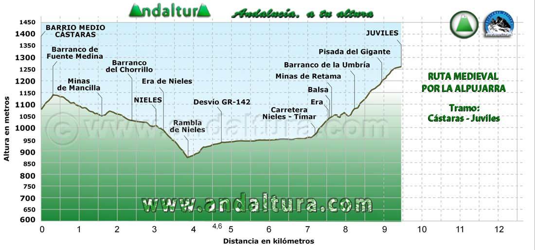Perfil del tramo de Cástaras a Juviles de la Ruta Medieval por la Alpujarra